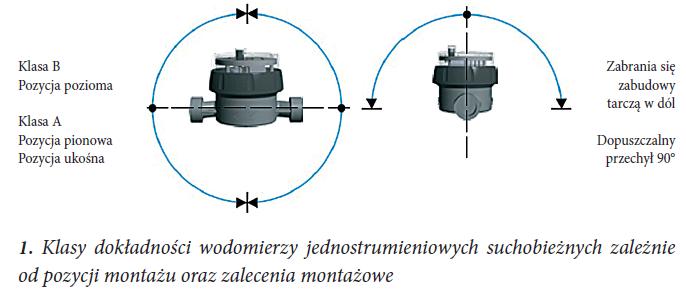 zdalny_odczyt_zych_bmeters_1